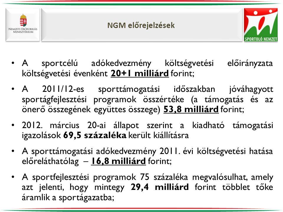 NGM előrejelzések A sportcélú adókedvezmény költségvetési előirányzata költségvetési évenként 20+1 milliárd forint;