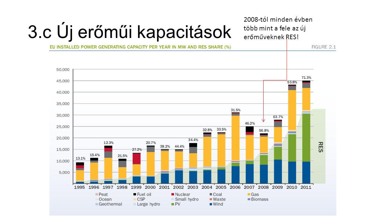 3.c Új erőműi kapacitások