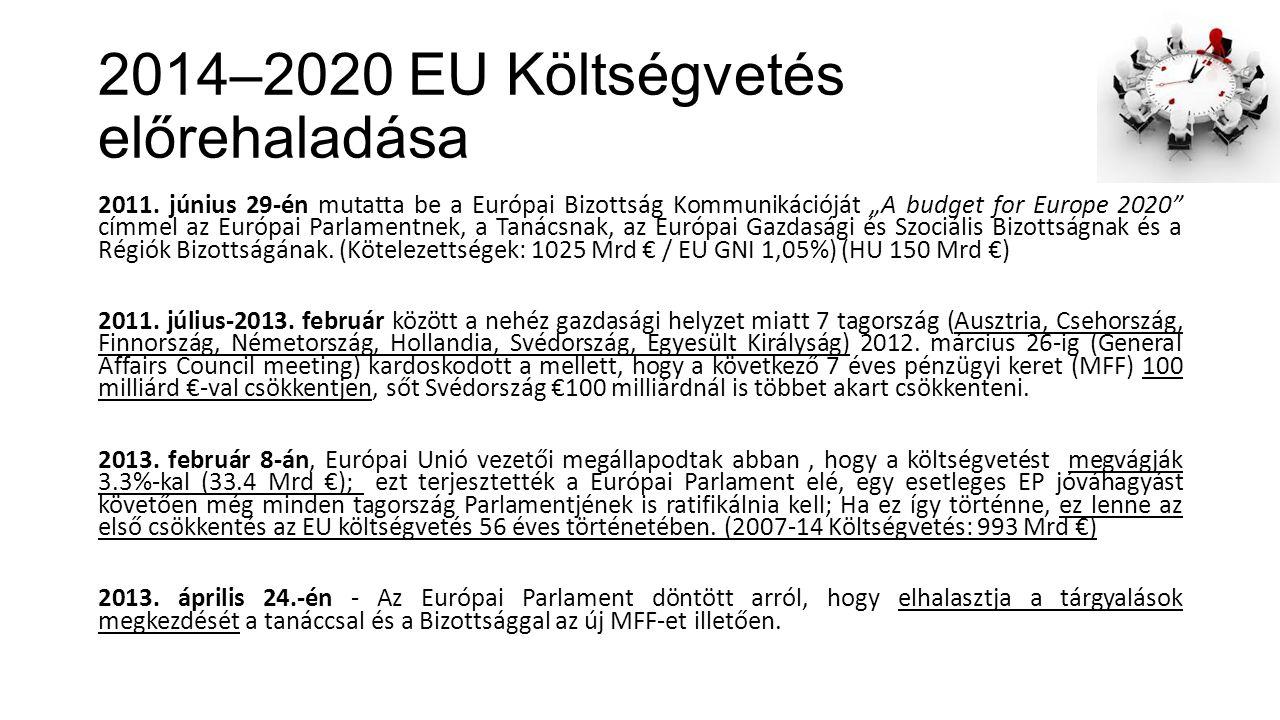 2014–2020 EU Költségvetés előrehaladása