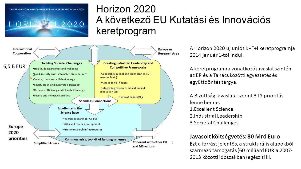 Horizon 2020 A következő EU Kutatási és Innovációs keretprogram