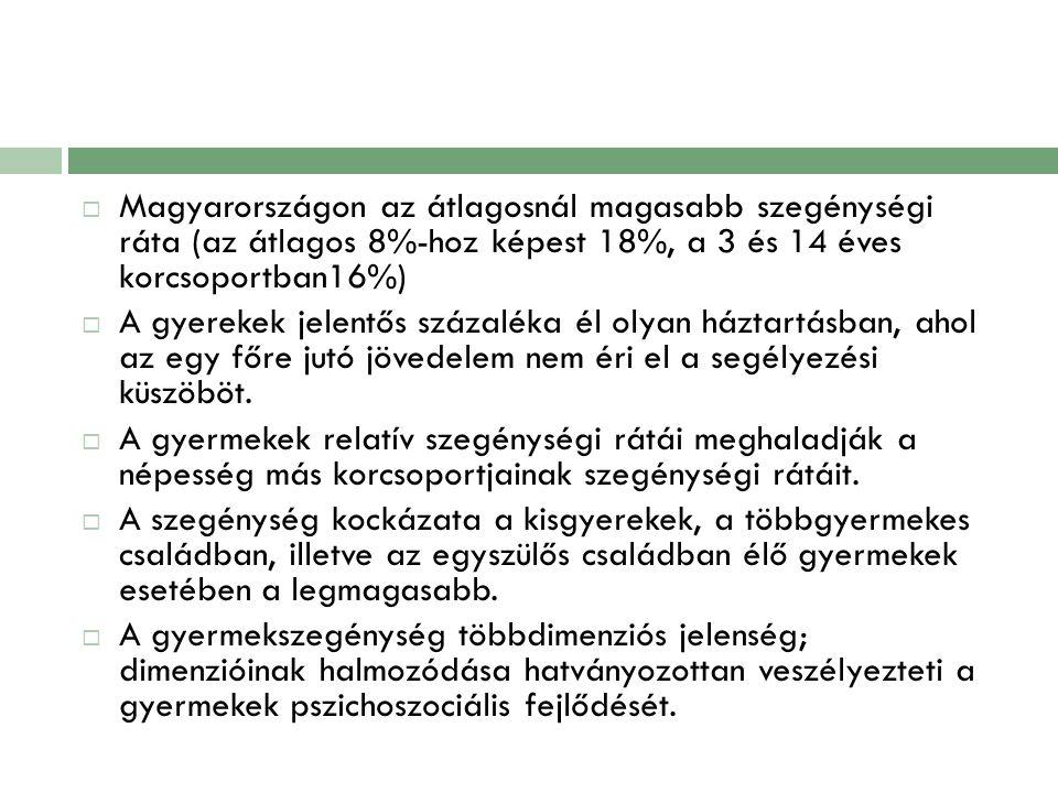 Magyarországon az átlagosnál magasabb szegénységi ráta (az átlagos 8%-hoz képest 18%, a 3 és 14 éves korcsoportban16%)