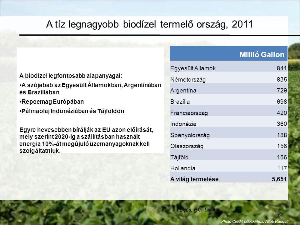 A tíz legnagyobb biodízel termelő ország, 2011