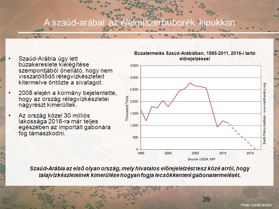 Búzatermelés Szaúd-Arábiában, 1995-2011, 2016-i tartó előrejelzéssel