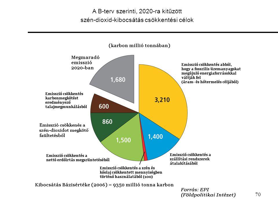 A B-terv szerinti, 2020-ra kitűzött