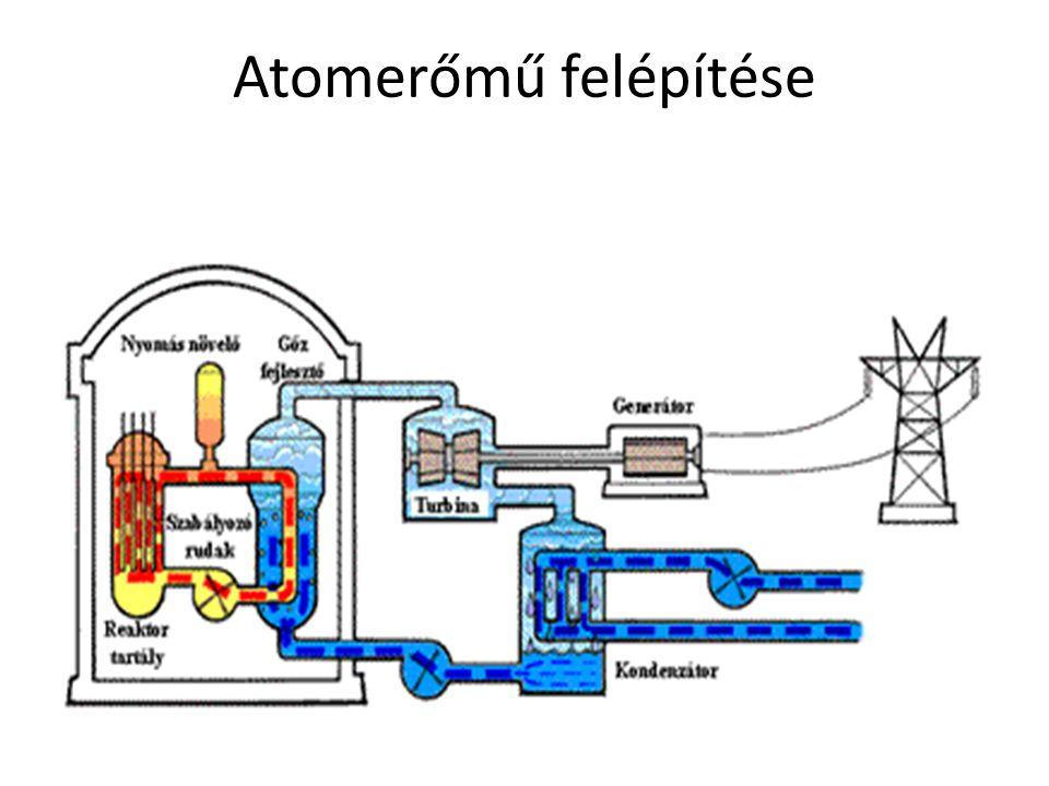 Atomerőmű felépítése