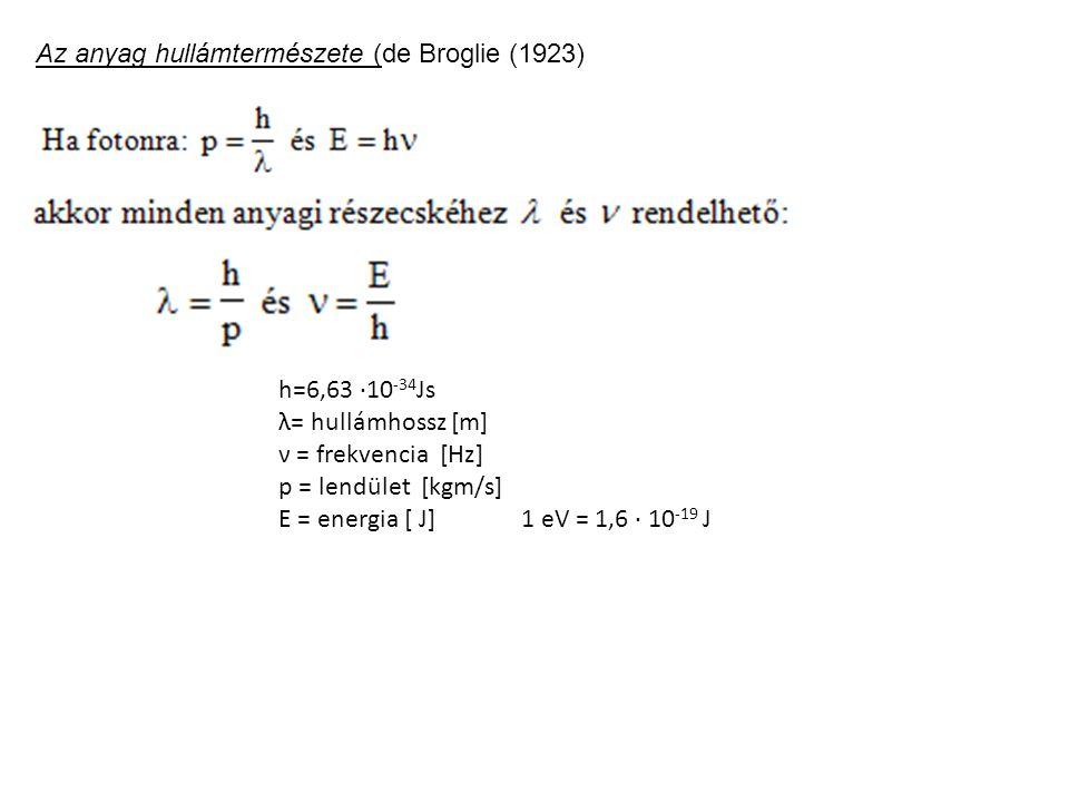 Az anyag hullámtermészete (de Broglie (1923)