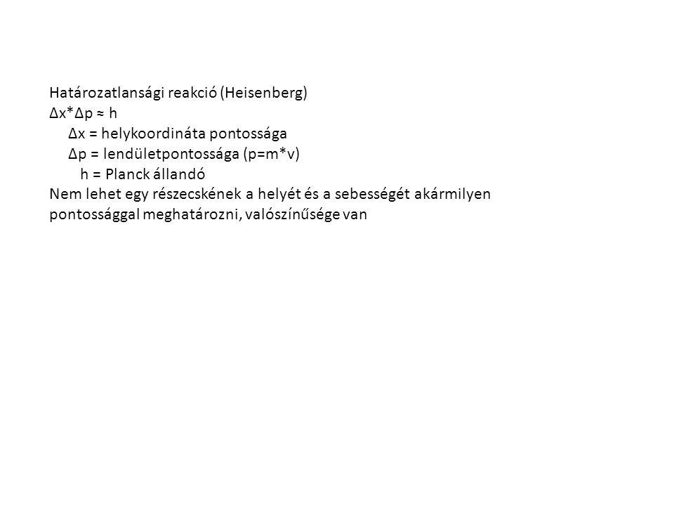 Határozatlansági reakció (Heisenberg)