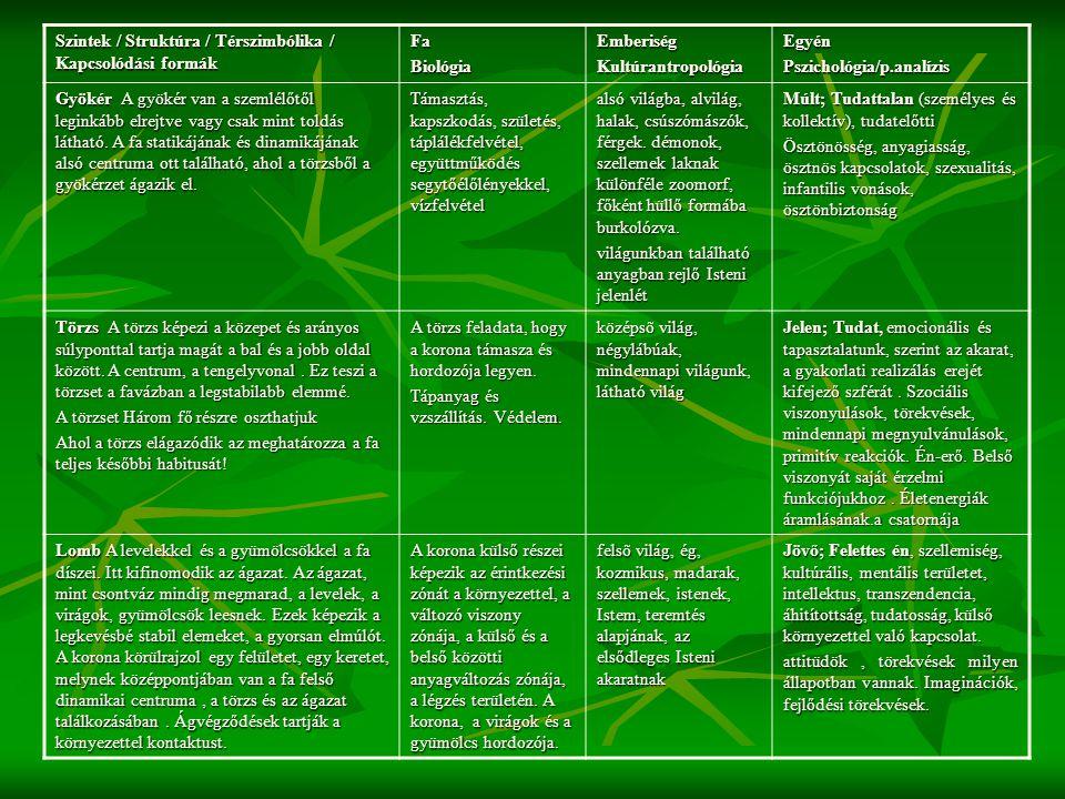 Szintek / Struktúra / Térszimbólika / Kapcsolódási formák