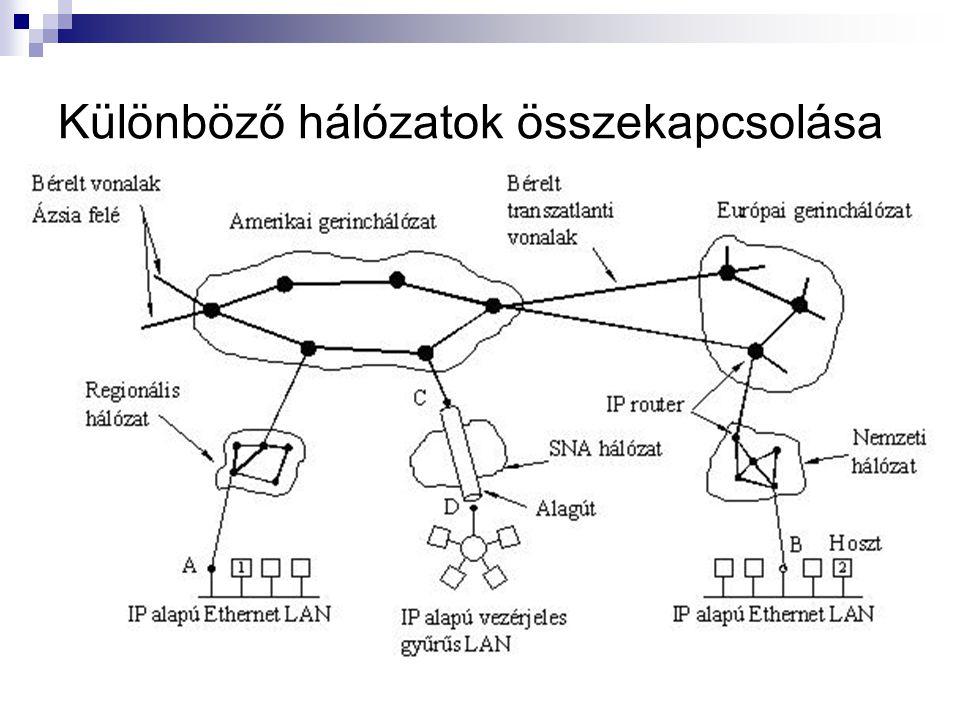 Különböző hálózatok összekapcsolása