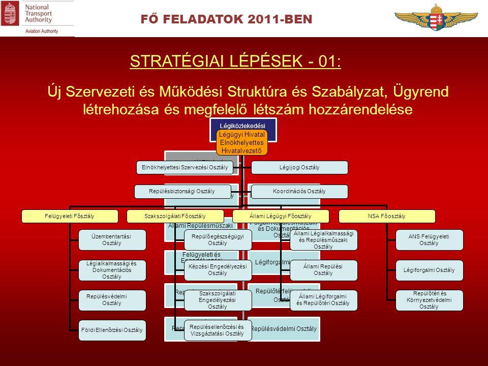FŐ FELADATOK 2011-BEN STRATÉGIAI LÉPÉSEK - 01:
