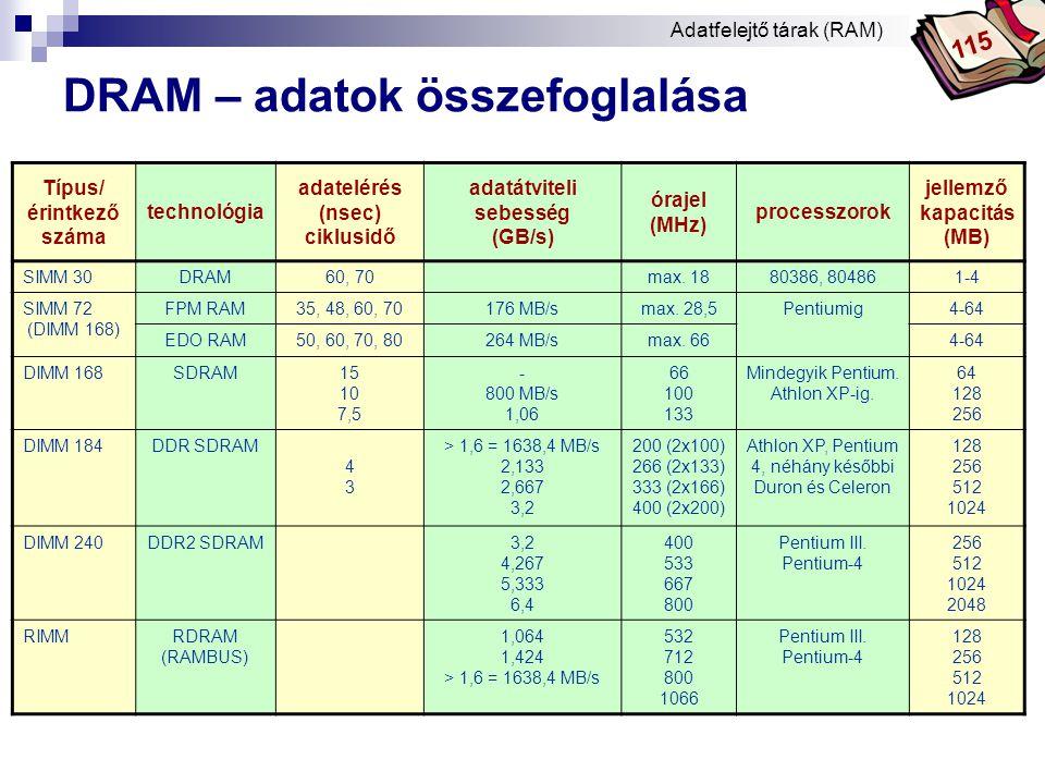 DRAM – adatok összefoglalása