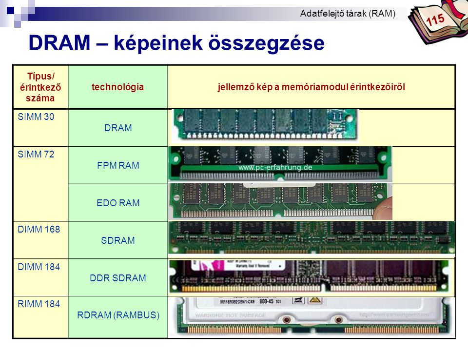 DRAM – képeinek összegzése