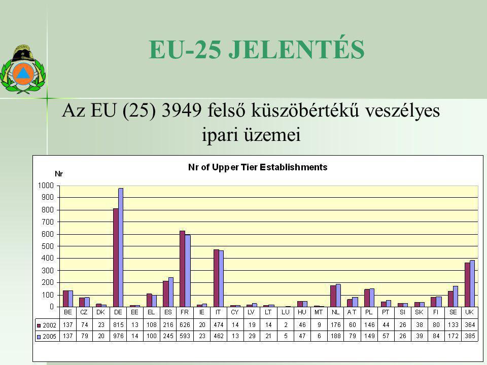 Az EU (25) 3949 felső küszöbértékű veszélyes ipari üzemei