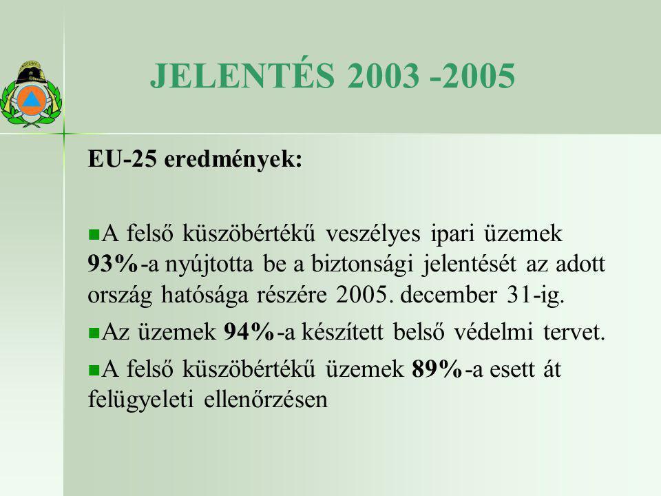 JELENTÉS 2003 -2005 EU-25 eredmények: