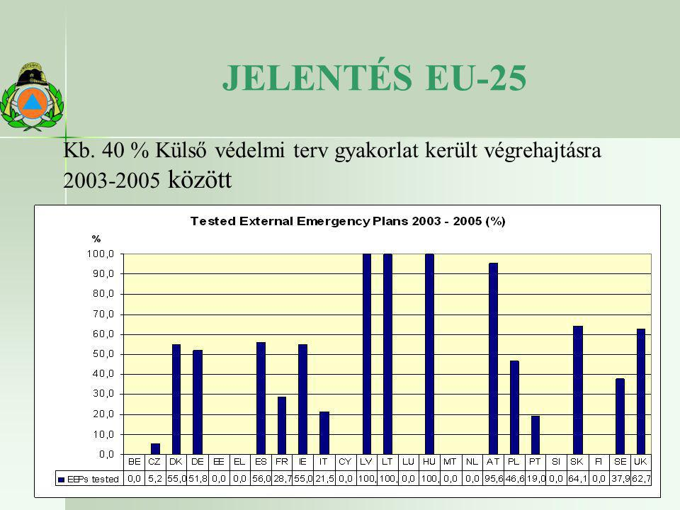 JELENTÉS EU-25 Kb. 40 % Külső védelmi terv gyakorlat került végrehajtásra 2003-2005 között