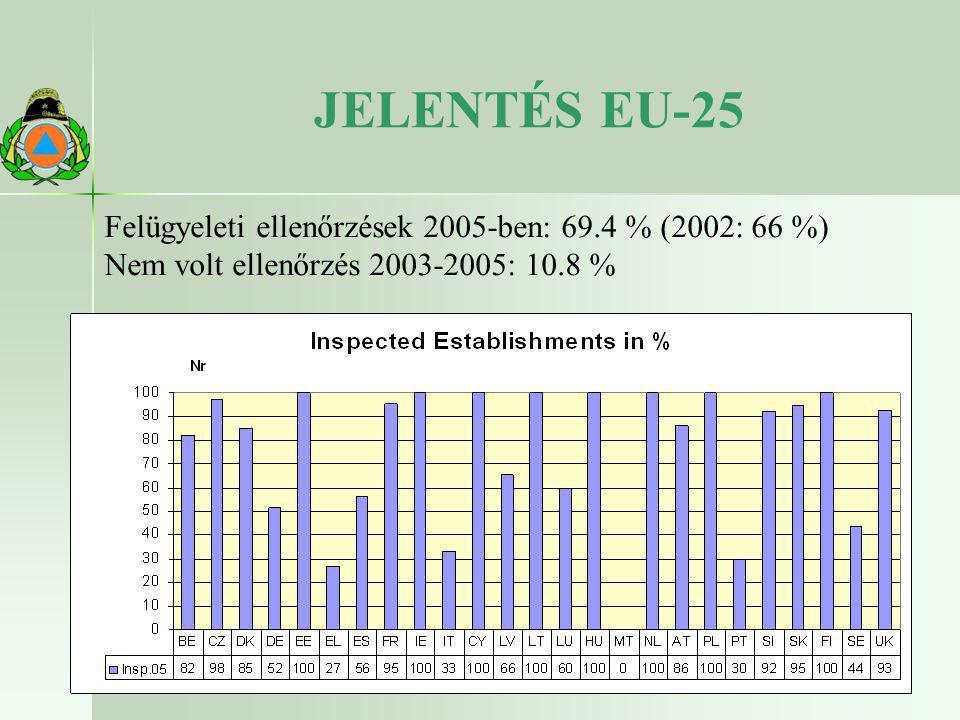 JELENTÉS EU-25 Felügyeleti ellenőrzések 2005-ben: 69.4 % (2002: 66 %)