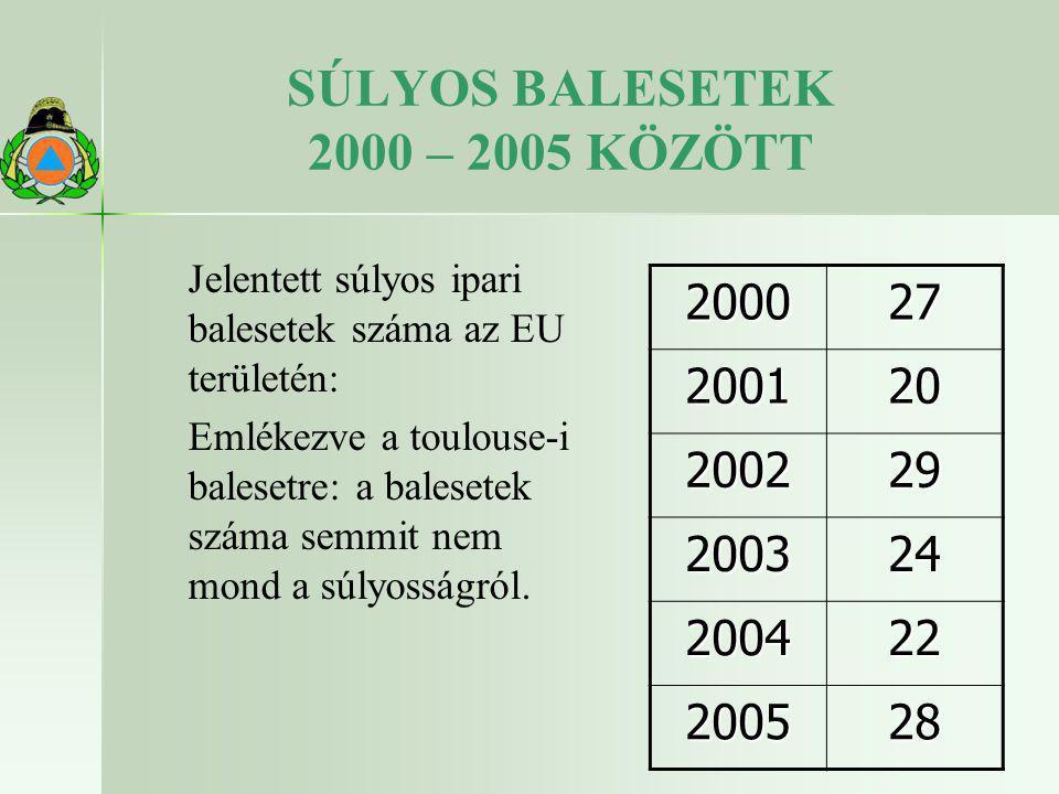 SÚLYOS BALESETEK 2000 – 2005 KÖZÖTT