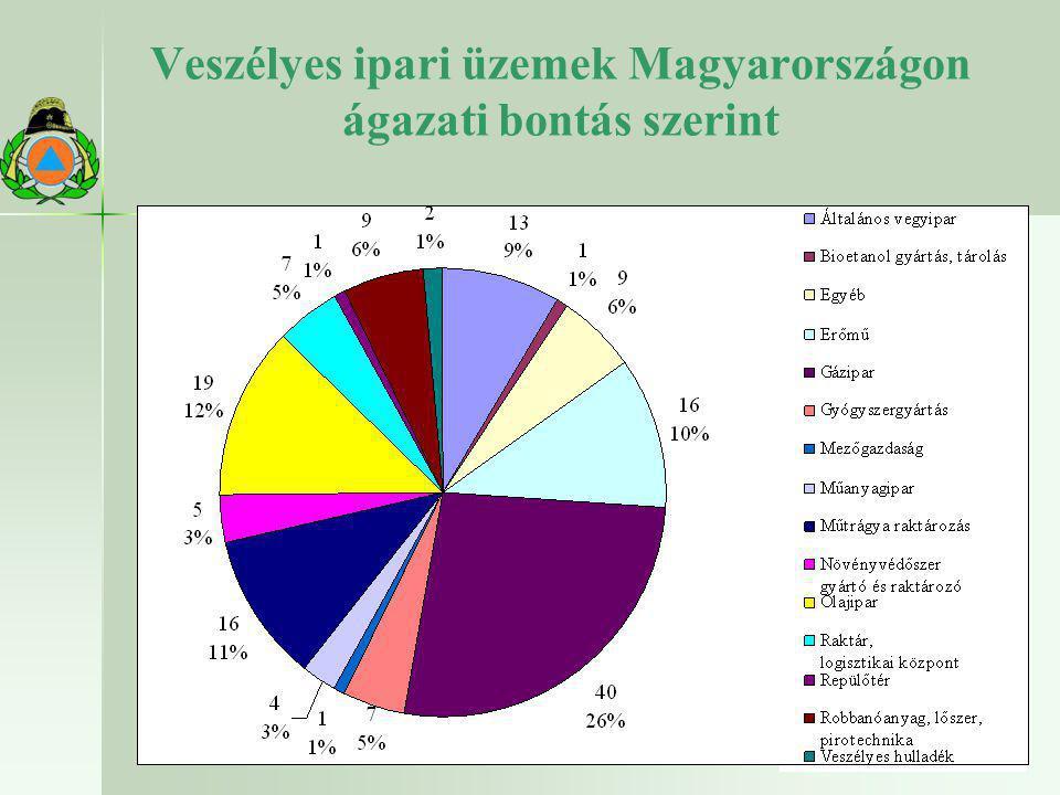 Veszélyes ipari üzemek Magyarországon ágazati bontás szerint