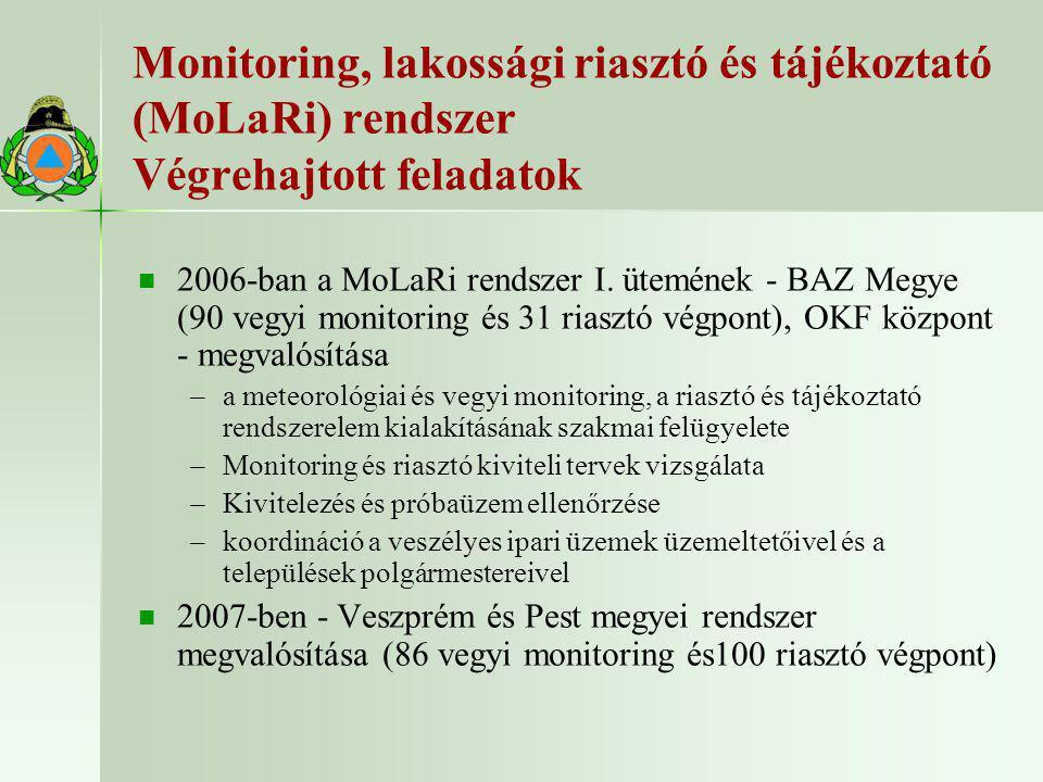 Monitoring, lakossági riasztó és tájékoztató (MoLaRi) rendszer Végrehajtott feladatok