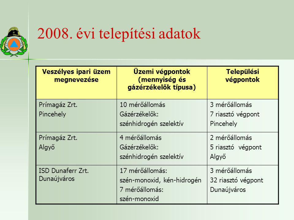 2008. évi telepítési adatok Veszélyes ipari üzem megnevezése