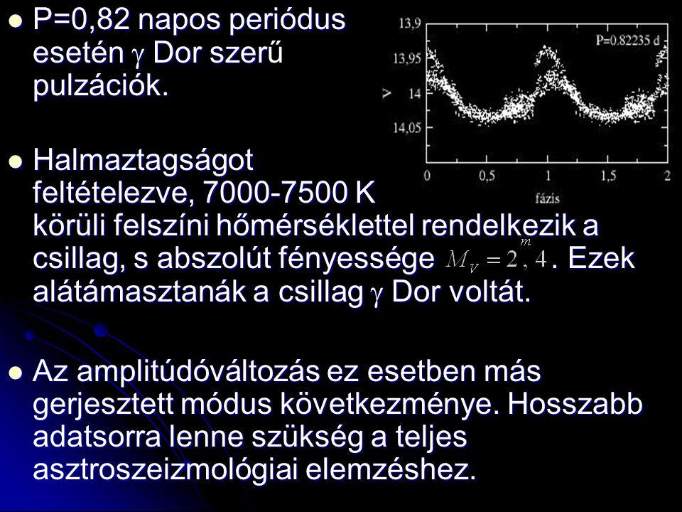 P=0,82 napos periódus esetén g Dor szerű pulzációk.