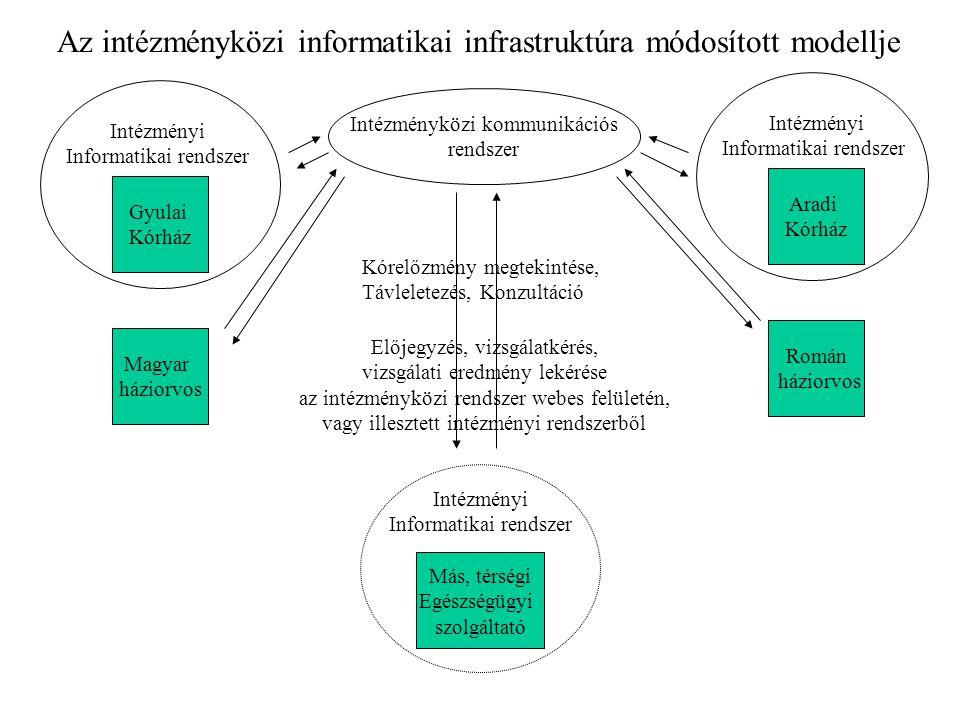 Az intézményközi informatikai infrastruktúra módosított modellje