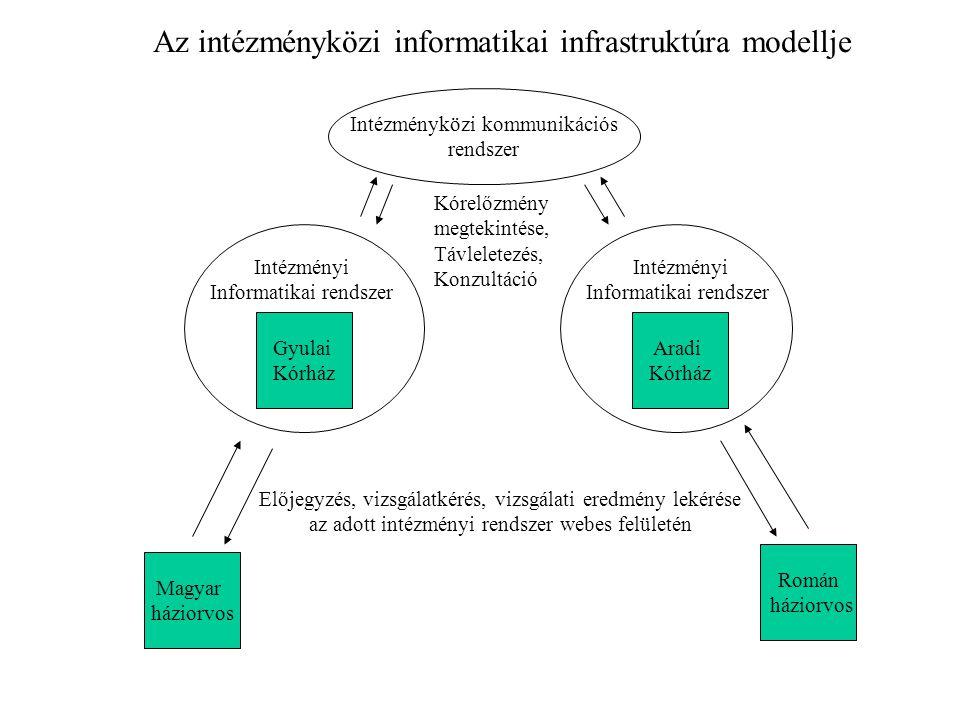 Az intézményközi informatikai infrastruktúra modellje
