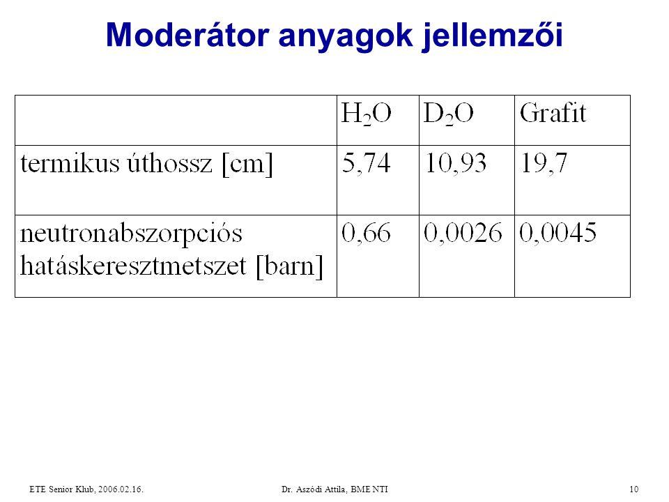 Moderátor anyagok jellemzői