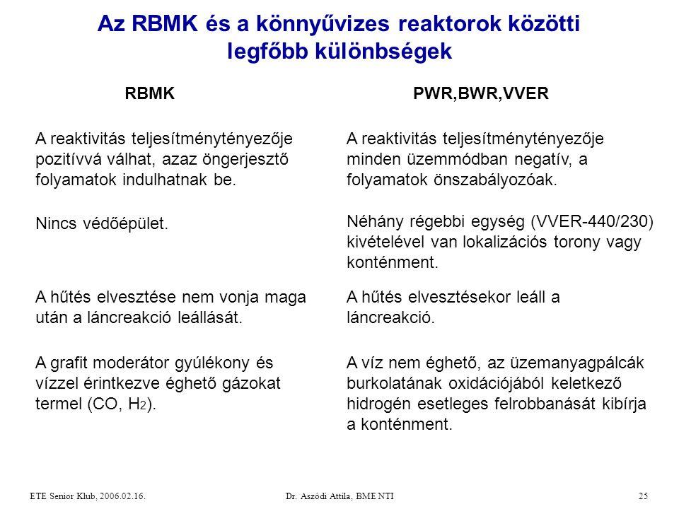 Az RBMK és a könnyűvizes reaktorok közötti legfőbb különbségek