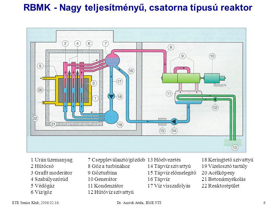 RBMK - Nagy teljesítményű, csatorna típusú reaktor