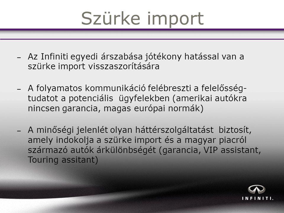 Szürke import Az Infiniti egyedi árszabása jótékony hatással van a szürke import visszaszorítására.