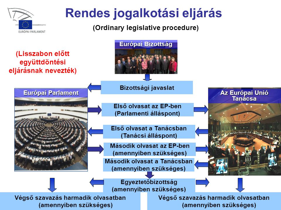 Rendes jogalkotási eljárás (Ordinary legislative procedure)