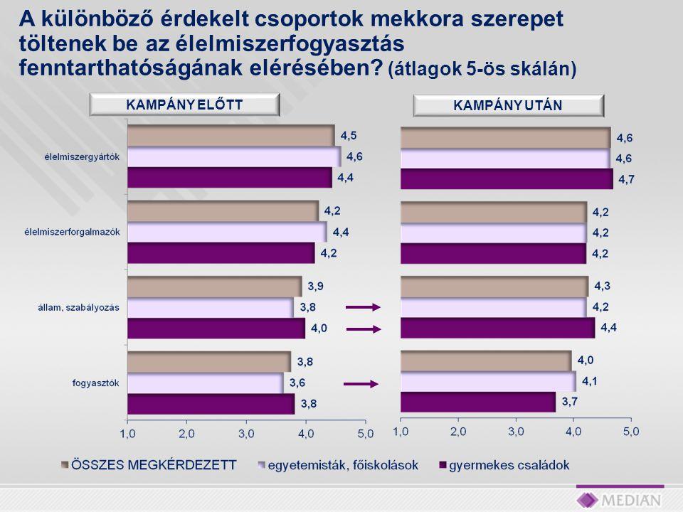 A különböző érdekelt csoportok mekkora szerepet töltenek be az élelmiszerfogyasztás fenntarthatóságának elérésében (átlagok 5-ös skálán)