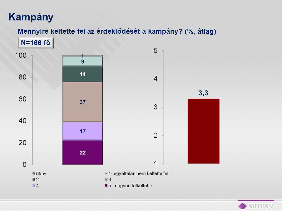 Kampány Mennyire keltette fel az érdeklődését a kampány (%, átlag)