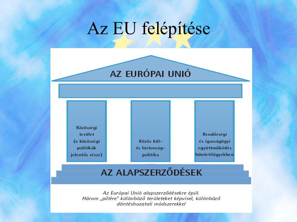 Az EU felépítése