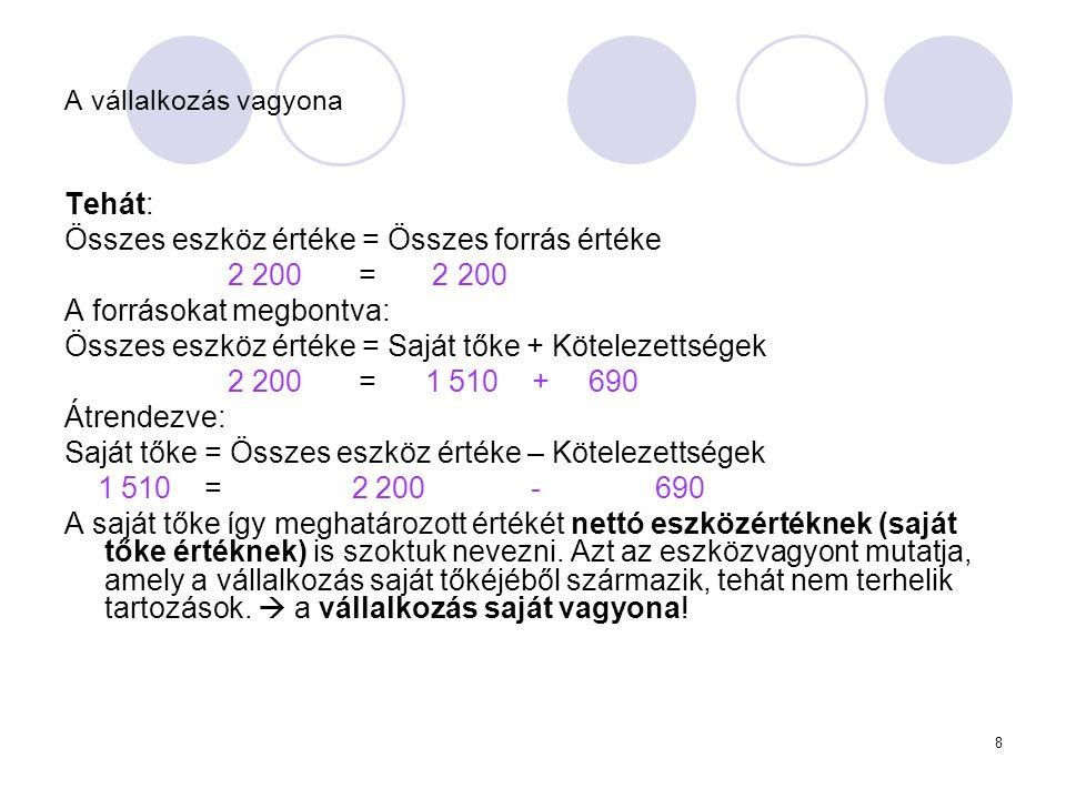 Összes eszköz értéke = Összes forrás értéke 2 200 = 2 200