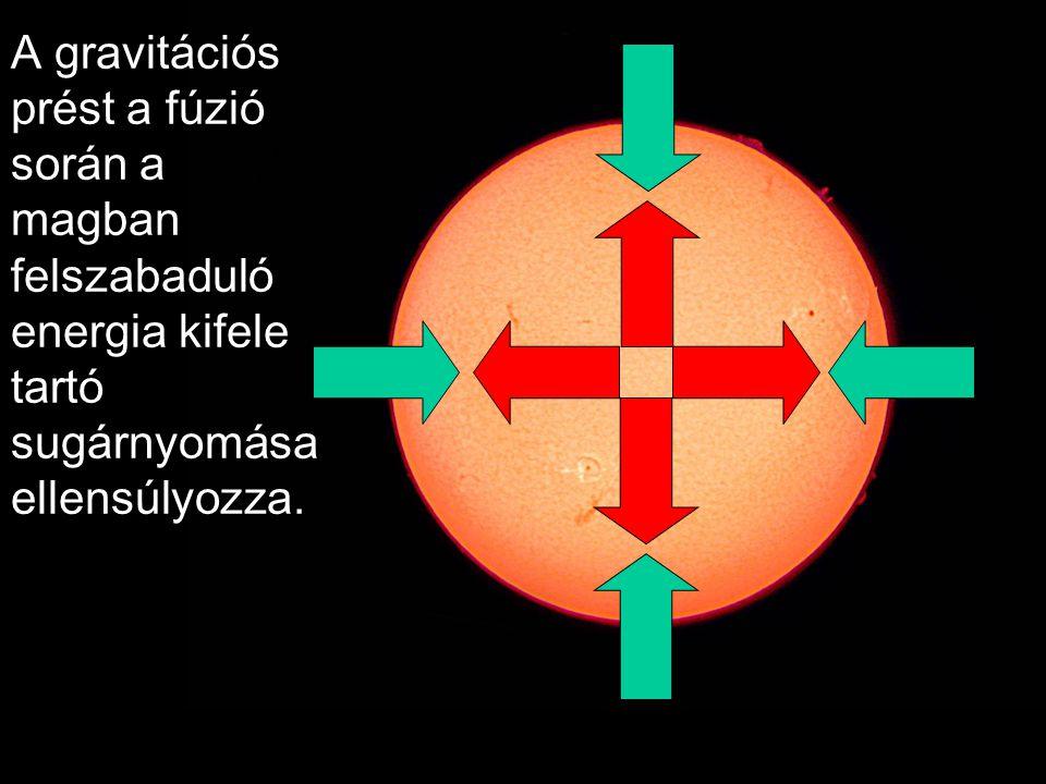 A gravitációs prést a fúzió során a magban felszabaduló energia kifele tartó sugárnyomása ellensúlyozza.