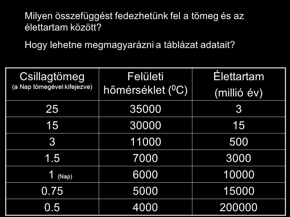 Csillagtömeg (a Nap tömegével kifejezve) Felületi hőmérséklet (0C)