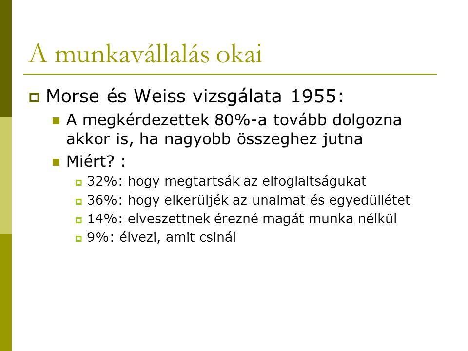 A munkavállalás okai Morse és Weiss vizsgálata 1955: