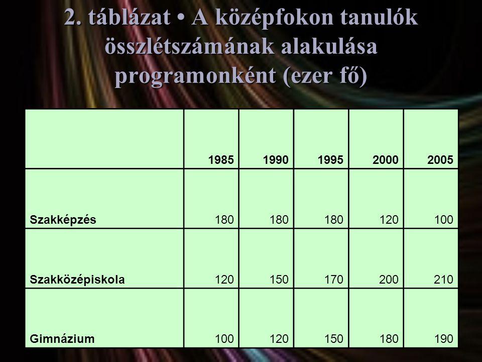 2. táblázat • A középfokon tanulók összlétszámának alakulása programonként (ezer fő)