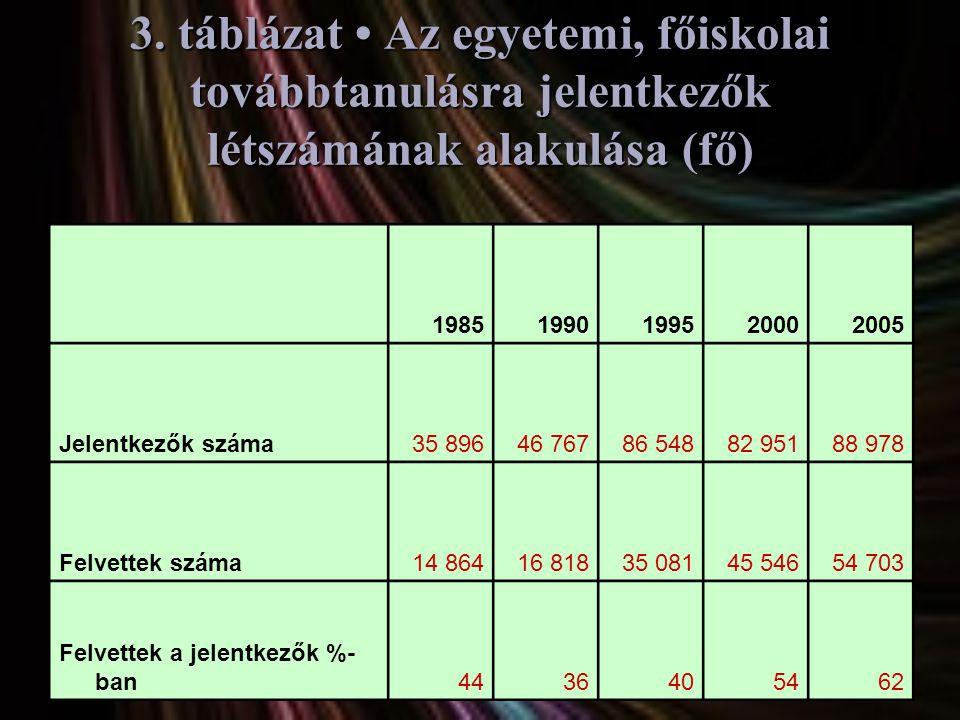 3. táblázat • Az egyetemi, főiskolai továbbtanulásra jelentkezők létszámának alakulása (fő)