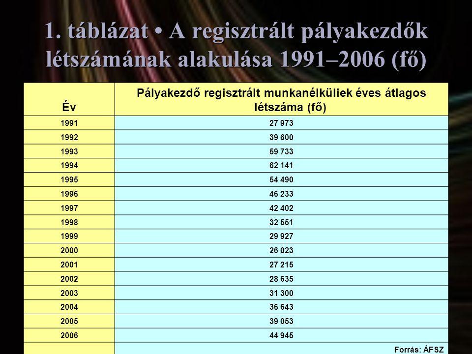 Pályakezdő regisztrált munkanélküliek éves átlagos létszáma (fő)