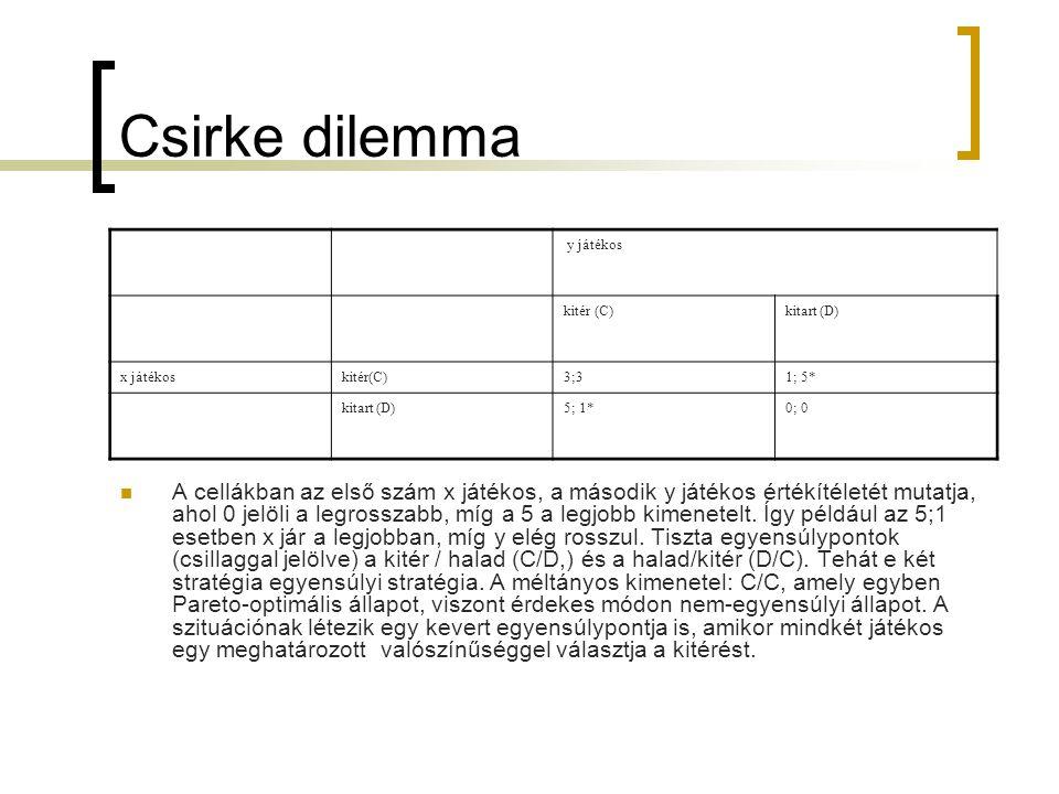 Csirke dilemma y játékos. kitér (C) kitart (D) x játékos. kitér(C) 3;3. 1; 5* 5; 1* 0; 0.