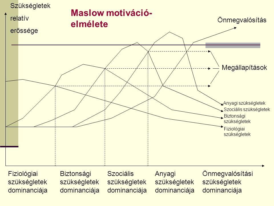Maslow motiváció-elmélete
