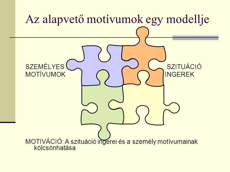 Az alapvető motívumok egy modellje