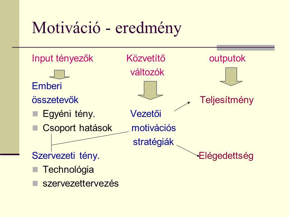 Motiváció - eredmény Input tényezők Közvetítő outputok változók Emberi