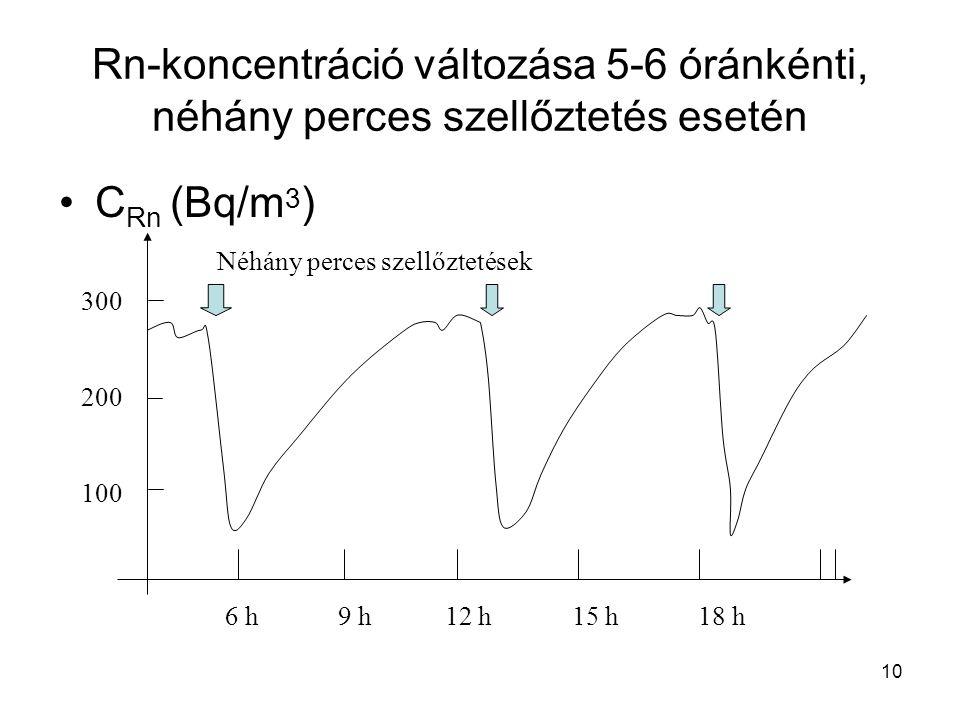 Rn-koncentráció változása 5-6 óránkénti, néhány perces szellőztetés esetén