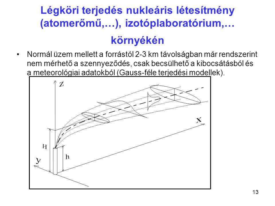 Légköri terjedés nukleáris létesítmény (atomerőmű,…), izotóplaboratórium,… környékén