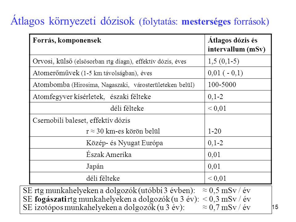 Átlagos környezeti dózisok (folytatás: mesterséges források)