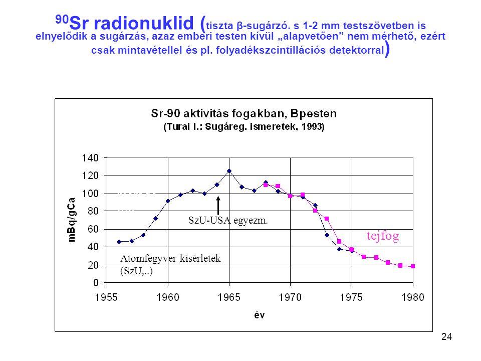 90Sr radionuklid (tiszta β-sugárzó